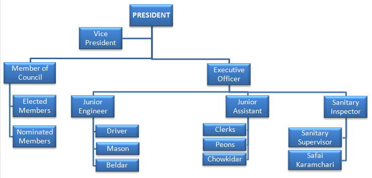 organisational structure Municipal Council Dalhousie